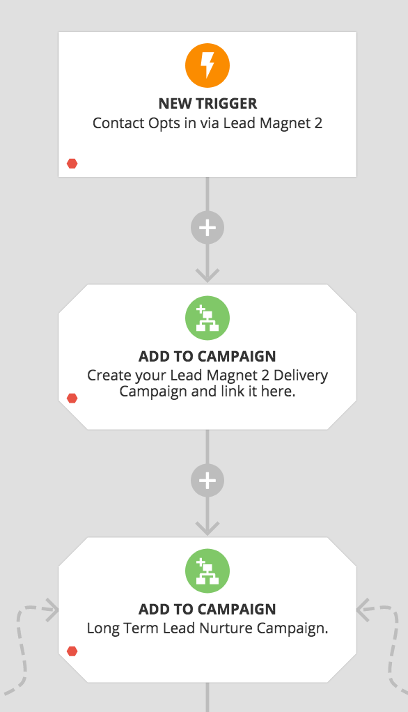 nested campaigns in Ontraport