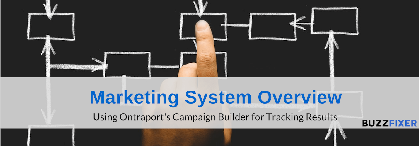 ONTRAPORT Campaigns: Create an overview of your whole system